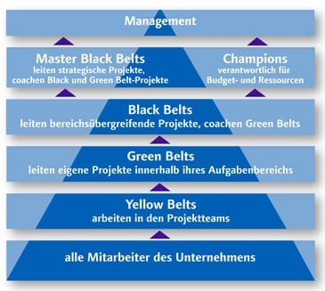 Yellow Belt Training Green Belts Black Belts Projektmanager und Projektcoach Black Belt Training Six Sigma Erfahrung Six Sigma Master Black Belt Begleiten und coachen Green Belt Champions Six Sigma Projekte Management-Training